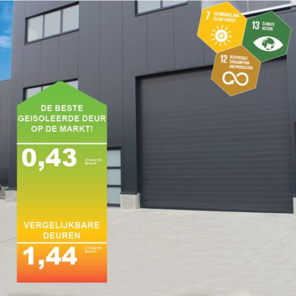 Energiezuinige deur
